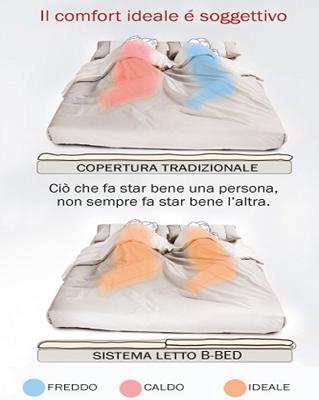 Sistema Letto B-Bed